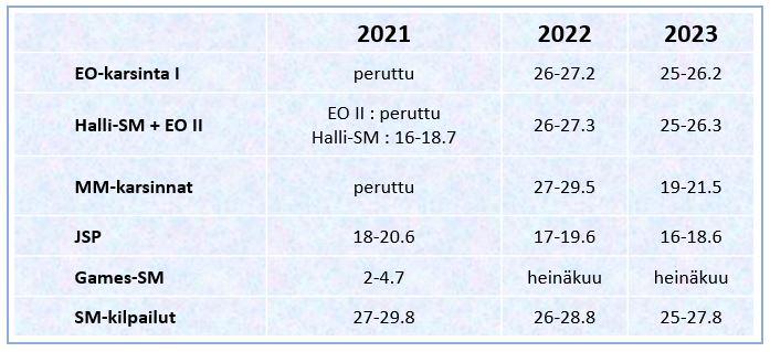 Arvokisat_2021-2023_B